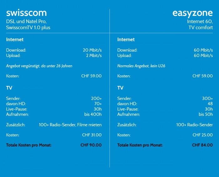 internet-vergleich